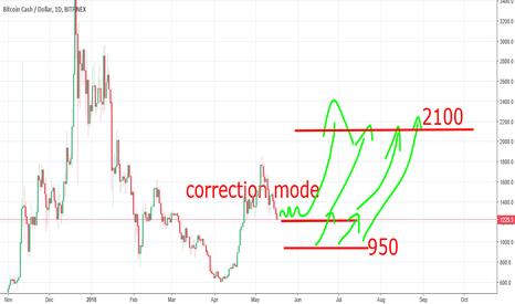 BCHUSD: Bitcoincash to 2100 ?