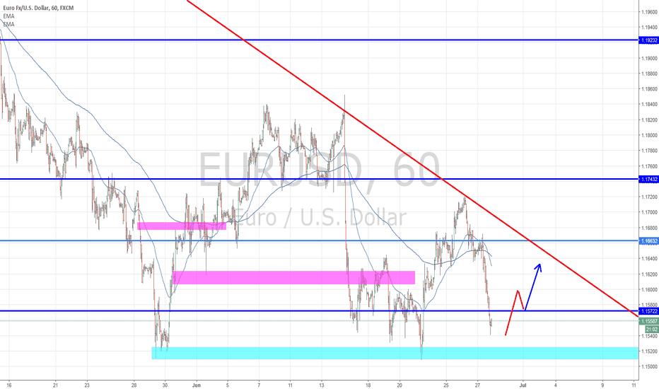 EURUSD: Eurusd Break to the upside