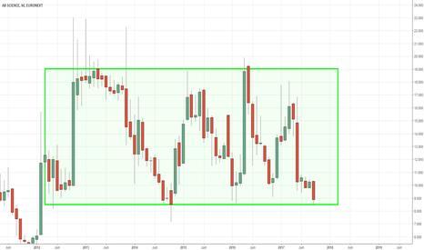 AB: Trading range à exploiter?