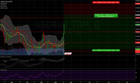 USDRUB_TOM: Продажа USD/RUB_TOM