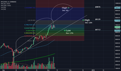 BTCUSD: End of year BTC Highs & Low