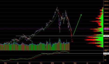SPX: S&P500: Mais queda?