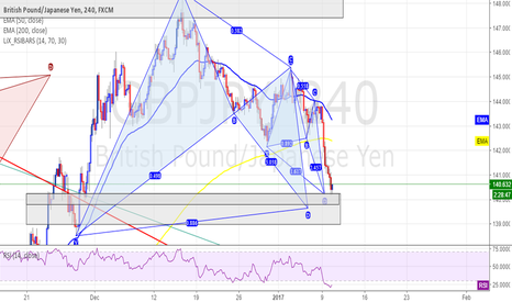 GBPJPY: GBPJPY - 4HR - Long idea - 3 converging patterns