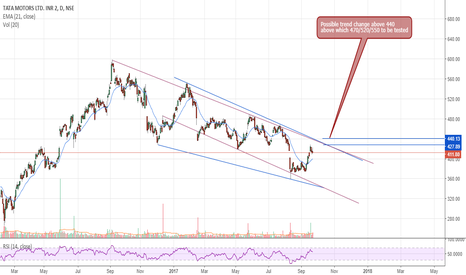 TATAMOTORS: In a Channel