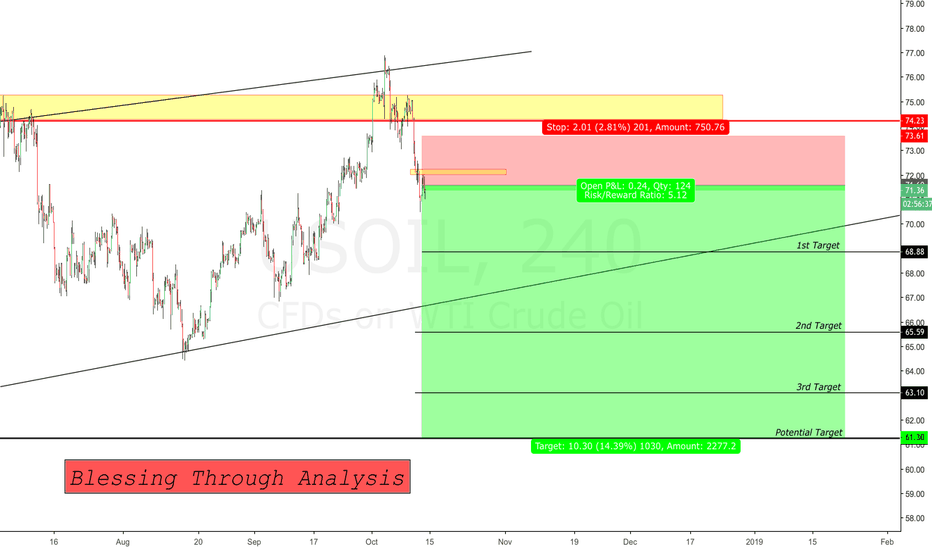 USOIL: Short Opportunity for USOIL