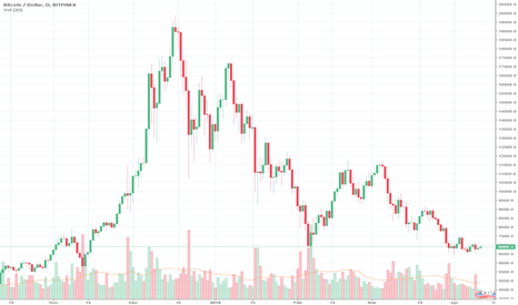 BTCUSD: Consolidation before a move to test 7400 resistance level (BTC)