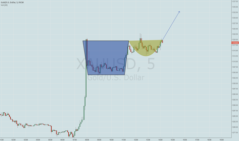 XAUUSD: A CUP IN THE SHORT RUN