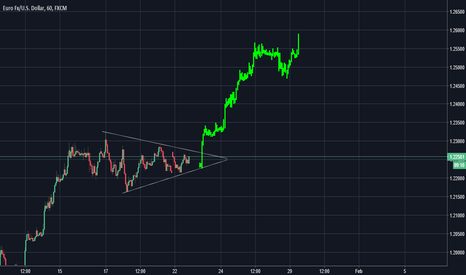 EURUSD: EURUSD Chart 3 Long