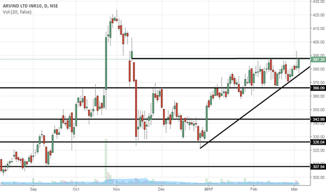 ARVIND: Will it break the Ascending triangle.