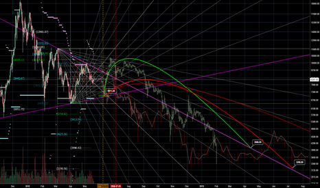 BTCUSD: BTCUSD Long Term Forecast - Bullish & Bearish Case