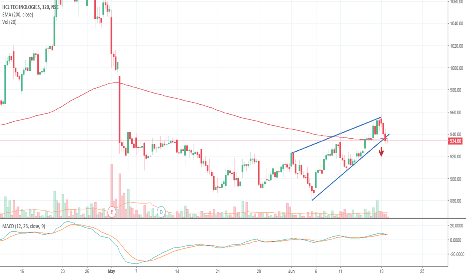 HCLTECH: Rising wedge continuation breakout