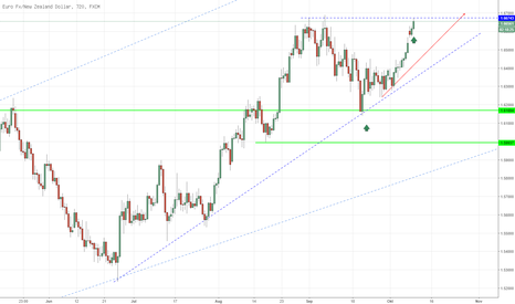 EURNZD: Kaufsignal! All hands on deck!