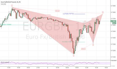 EURGBP: EUR/GBP 15m Gartley Pattern.