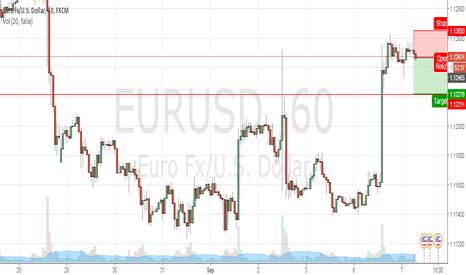 EURUSD: Short EurUsd 1 Hour