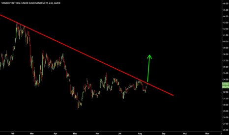 GDXJ: GDXJ: The break-out
