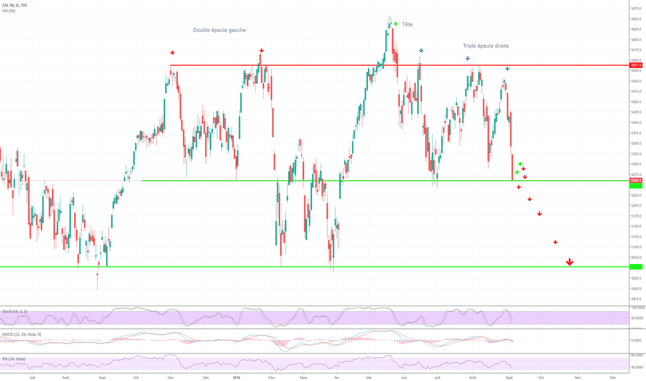 CAC40: Test crucial 5250