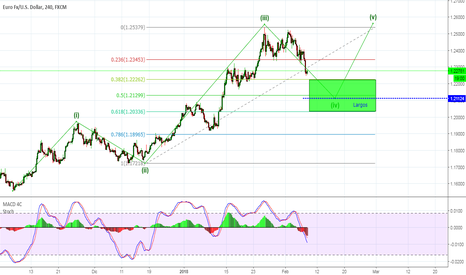 EURUSD: Largos en probable onda 5