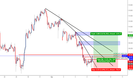 USDJPY: USDJPY THE LEVEL IM WAITING TO BREAK !