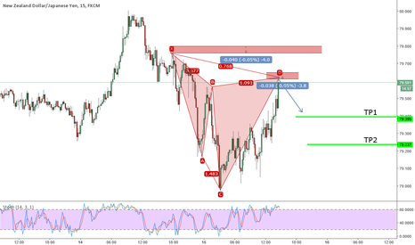 NZDJPY: Active Bearish Cypher on NZDJPY