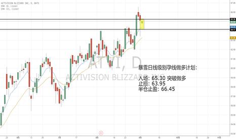 ATVI: 暴雪,市场大跌时出的日线级别孕线