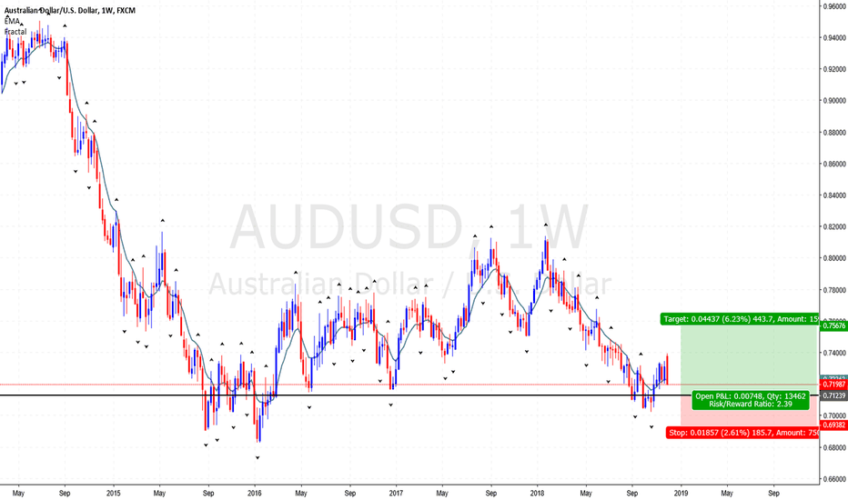 AUDUSD: A rejection candlestick at around 0.71356, could land 400 pips