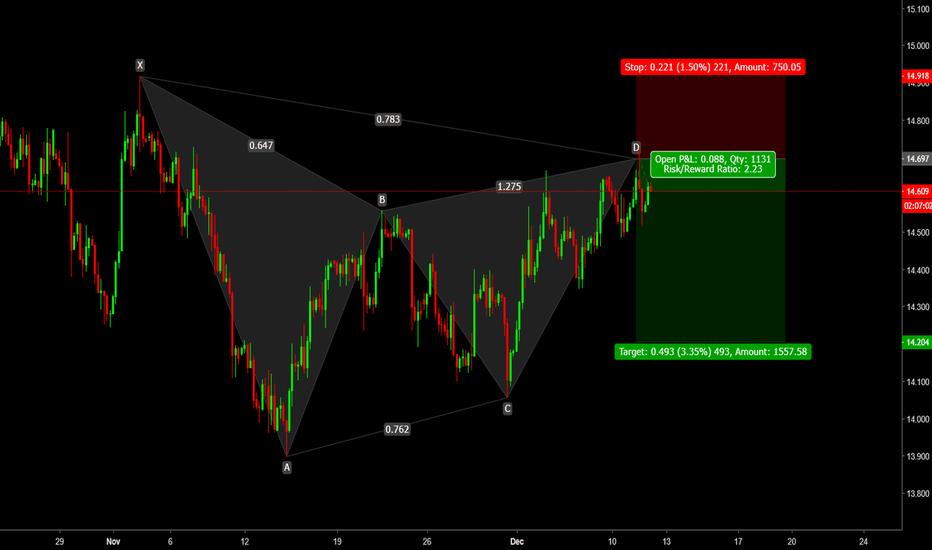 XAGUSD: XAGUSD bearish gartley