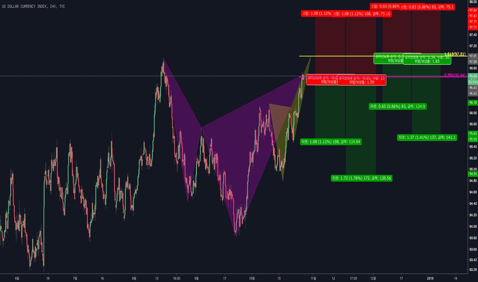 DXY: 2018-10-26 [DXY] 달러 하모닉 패턴 관점