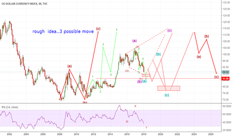 DXY: possible few months to complete 5w move from 10/2016