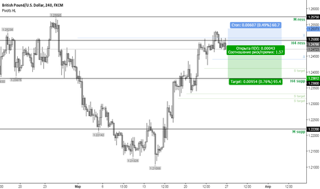 GBPUSD: GBPUSD / SELL above 1.25000 t/p 1.23800