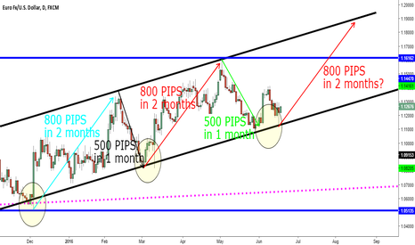EURUSD: Would you like to make 800 pips in the next two months?