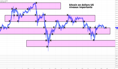 BTCUSD: bitcoin en dollars US niveaux importants