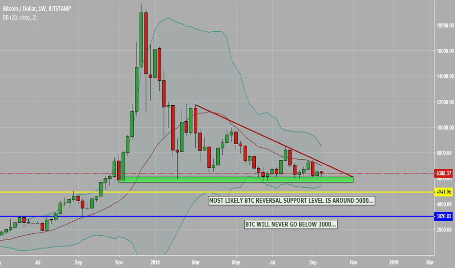 BTCUSD: SIMPLE AND CLEAR PATTERN ON #BTC