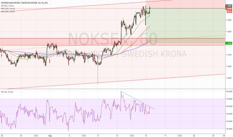 NOKSEK: NOKSEK short risky trade