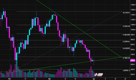 BTCUSD: Bitcoin Double Bottom Setup?