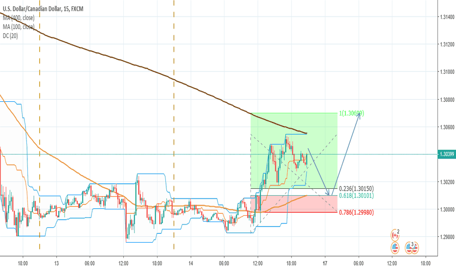 USDCAD: A possible long in USDCAD (15-min)