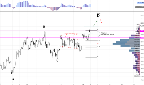 BCOUSD: Brent LONG position