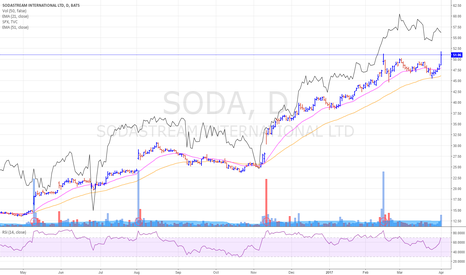 SODA: SODA - broke out with nice supporting volume
