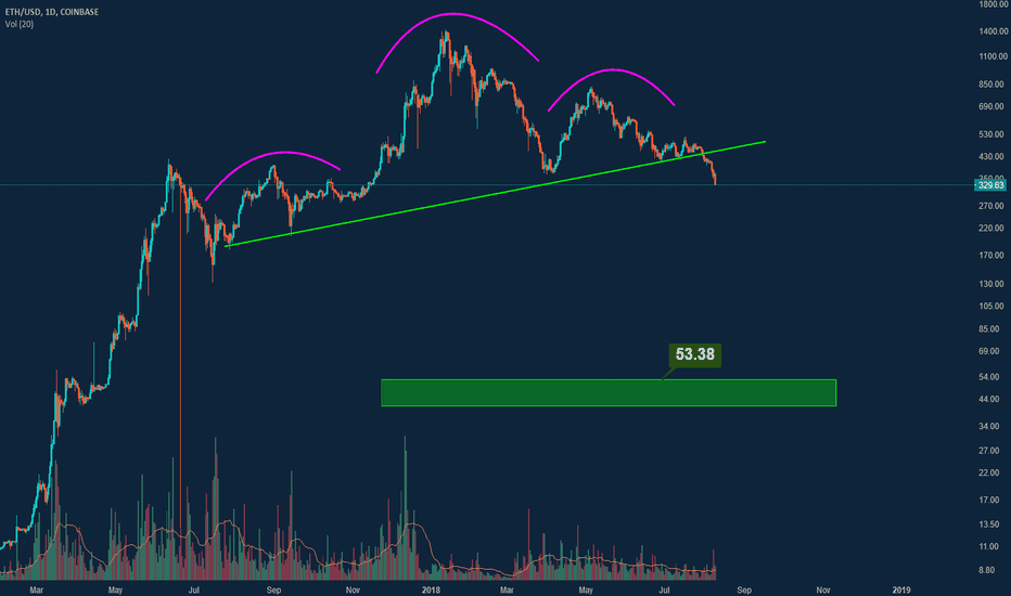 ETHUSD: ETHUSD - H&S almost there