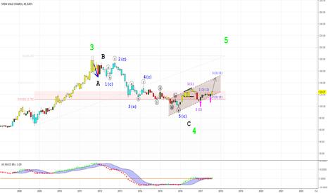 GLD: Золото- долгосрочный прогноз.
