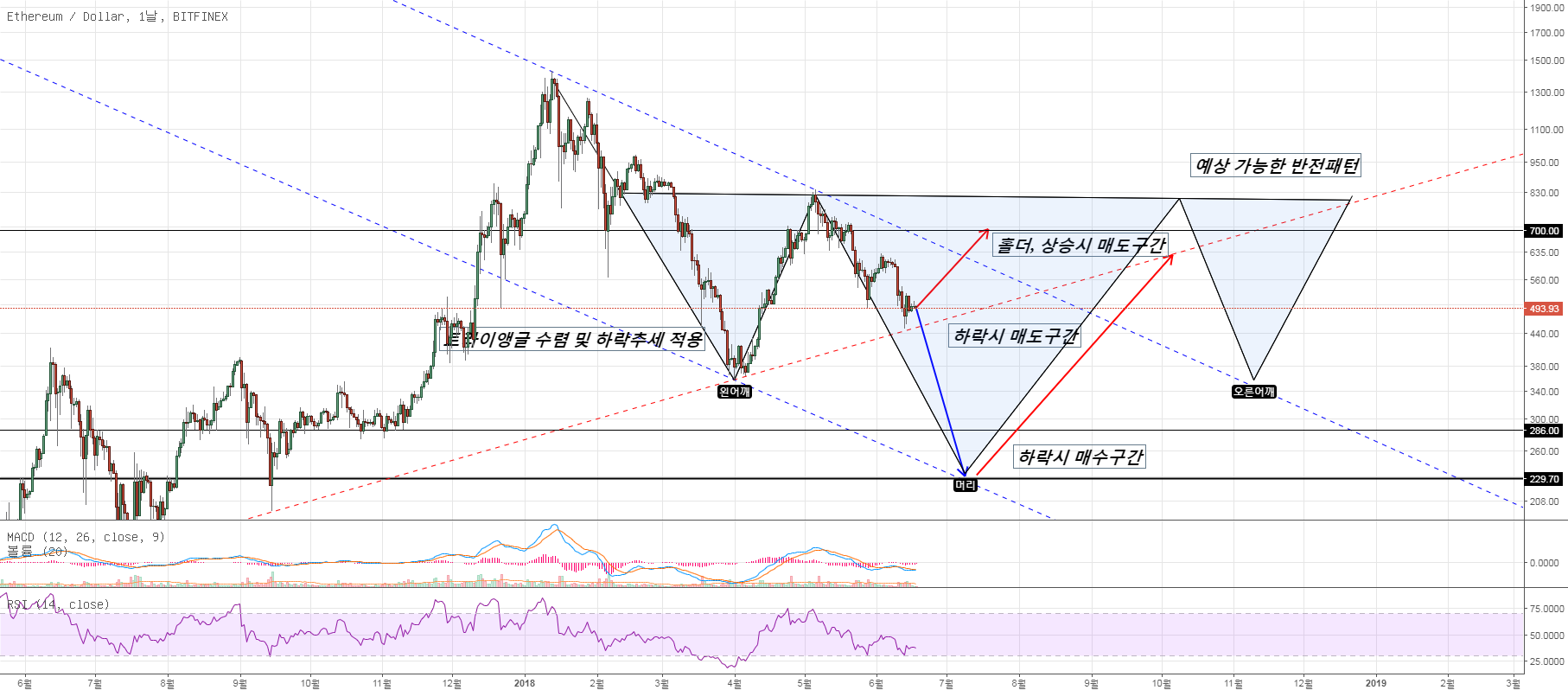 ETH/USD 희망차트