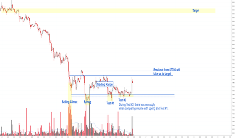 BTCUSD: Bitcoin Price Analysis.
