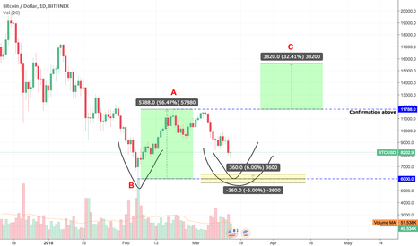 BTCUSD: BTCUSD Adam & Adam/Eve double bottom