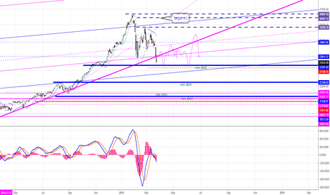 DJI: DOW JONES OUTLOOK MAY!!
