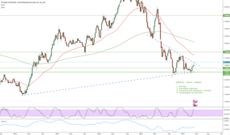 GBPAUD: GBPAUD - Short - Weekly