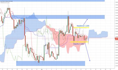 EURUSD: EUR/USD, análisis semanal