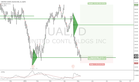 UAL: UAL: Long term long entry