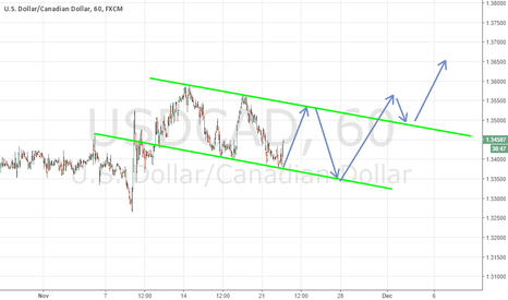 USDCAD: USDCAD Channel BUY SELL ..