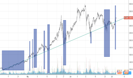 BTCUSD: Everyone missing the trendline with the most hits..