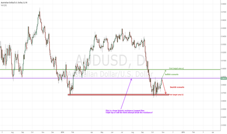 AUDUSD: AUDUSD - Another pair that has arrived at the crossroads