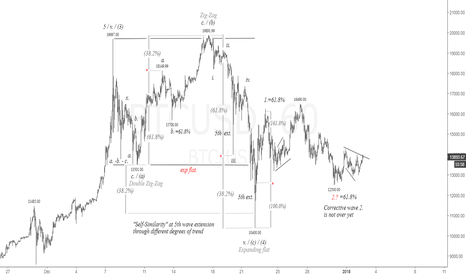 BTCUSD: BitCoin is craving for upside| #bitcoin #crypto #btcusd